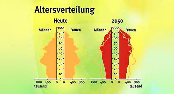 statistische lebenserwartung der deutschen liegt bei ber. Black Bedroom Furniture Sets. Home Design Ideas